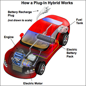 Electric car plug-in hybrid